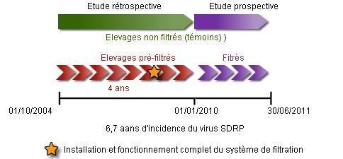 Analyse épidémiologique d'élevages filitrés face au virus SDRP en Amérique du Nord