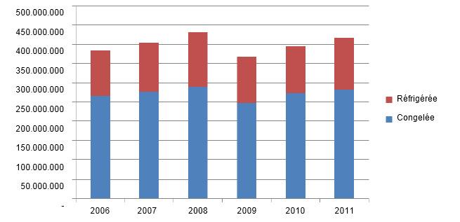 Evolution des importations de porc (milliers de yens)