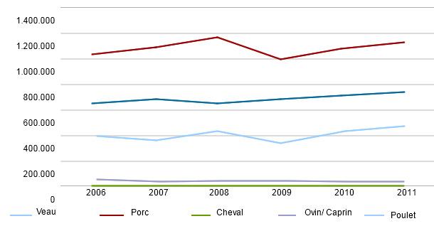 Evolution du volume des importations des principaux types de viande au Japon (T)