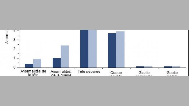 Effet de la vaccination des mâles positifs au PCV2 sur la morphologie spermatique