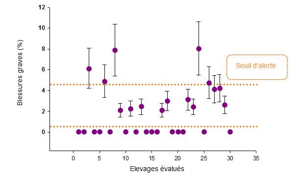 Figure 1. Prévalences (et déviation standard)  de porcs avec de graves blessures pour chaque élevage évalué. Les seuils de risque établis sont en orange