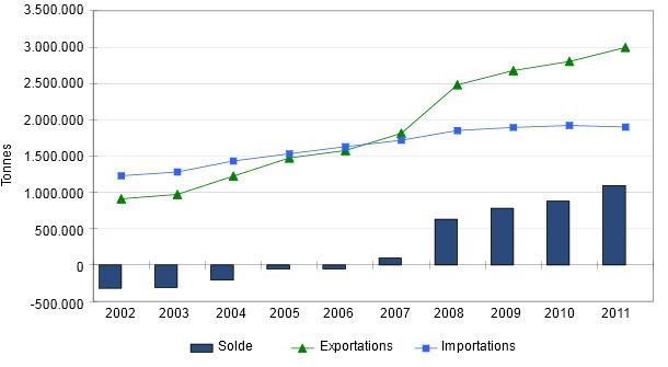 Evolution du commerce extérieur de produits porcins en Allemagne entre 2002-2011