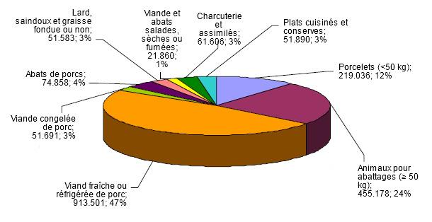 Productos porcinos importados por Alemania en 2011