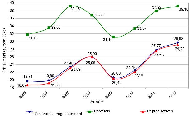 Evolution de la moyenne annuelle du prix payé par l'eleveur pour l'aliment porc sur la période 2005-2012