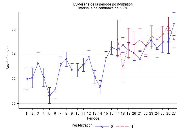 production de porcs sevrés/truie/an ajustée par période (3 mois) en comparant des élevages non filtrés (bleu) et des élevages filtrés (rouge)