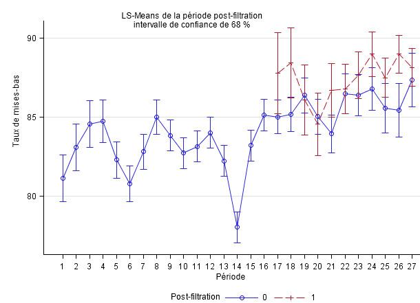 taux de mises-bas ajustée par période d'étude (3 mois) en comparant des élevages non filtrés (bleu) et des élevages filtrés (rouge)