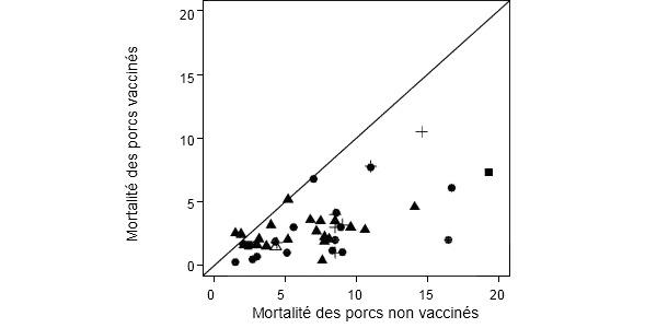 Comparación de la mortalidad de cerdos vacunados y no vacunados en todos los ensayos incluidos en el meta-analysis sobre el efecto de la vacunación contra PCV2