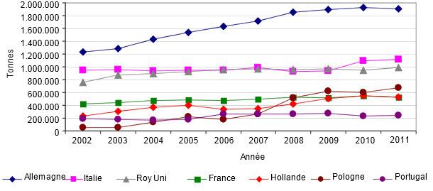 Evolution des importations de produits porcins des 6 principaux pays importateurs de l'UE sur la période 2002-2011