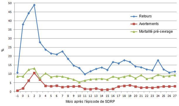 Évolution de quelques paramètres de production du mois précédent l'épisode de SDRP (-1) jusqu'à 27 mois après.