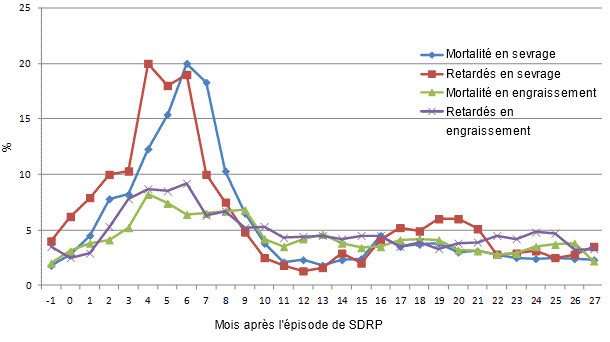 Evolution de quelques paramètres de reproduction depuis le mois précédant l'épisode de SDRP jusqu'à 27 mois après