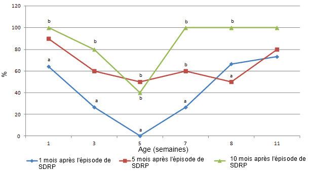 Séroconversion PCV2. Proportion de séropositifs en IPMA (test à l'immunopéroxydase en monocouche)