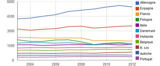 Production de viande de porc en Europe 2003-2012