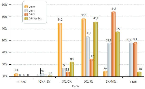 Prix moyen de vente (2007-2013)