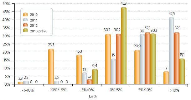 Structure de coûts (2007-2013)