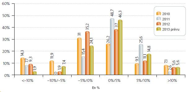 Variation de la production 2007-2012. Opinions des entreprises.