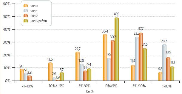Variation des ventes 2007-2012. Opinions des entreprises.