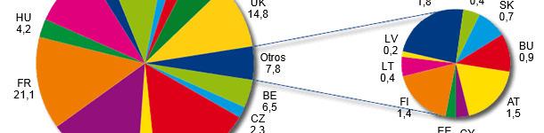 Production d'aliments composés dans l'UE-27 en 2012