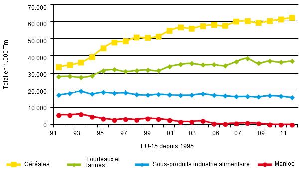 Evolution de la consommation des matières premières dans les aliments composés dans l'UE