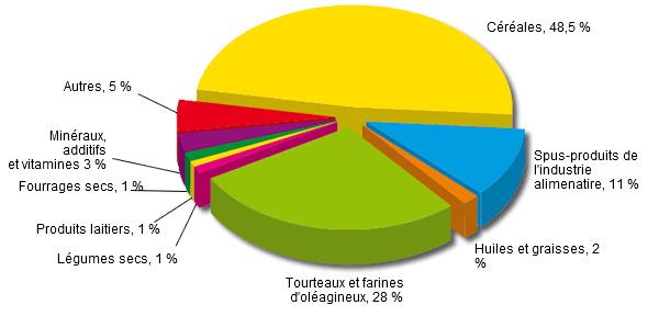 Utilisation des différentes matières premières dans les aliments composés de l'UE-27 en 2012