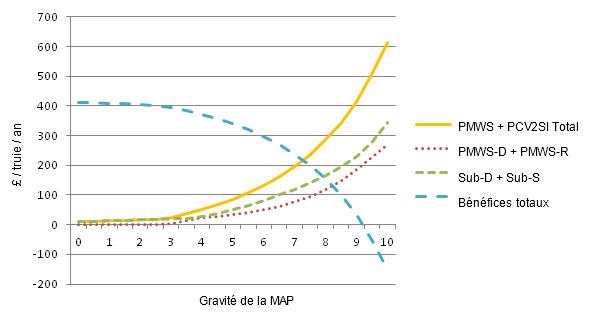 Coût  de la MAP et des PCV2SI pour différents niveaux de gravité de la MAP