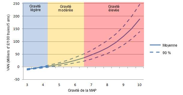 Valeur actuelle nette (VAN) de la vaccination PCV2 seule pour différents niveaux de gravité de la MAP