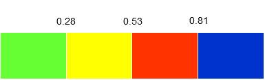 Distribution de valeurs d'APPI en quatre groupes: APPI < 0,28 (meilleur groupe); APPI de 0,28 à 0,53 (deuxième meilleur groupe); APPI de 0,53 à 0,81 (groupe mauvais); APPI > 0,81 (pire groupe).