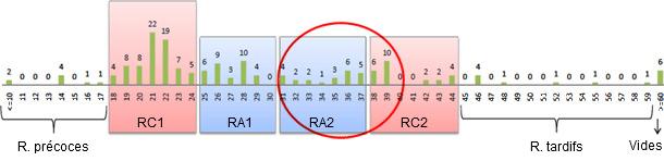 Análisis de repeticiones de febrero a agosto de 2010