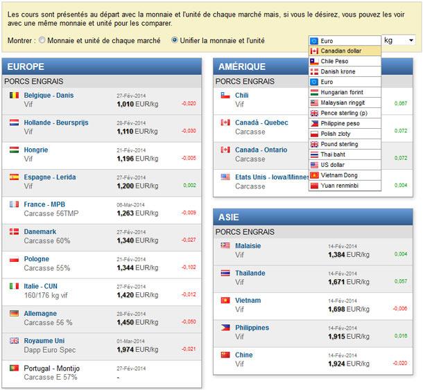 los precios del cerdo en la moneda (euro dolar, yuan,...) que tu escojas