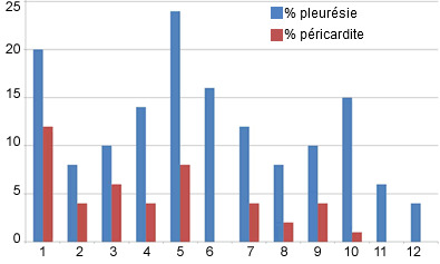 Pourcentage de charcutiers avec de la pleurésie et de la péricardite sur des trimestres consécutifs