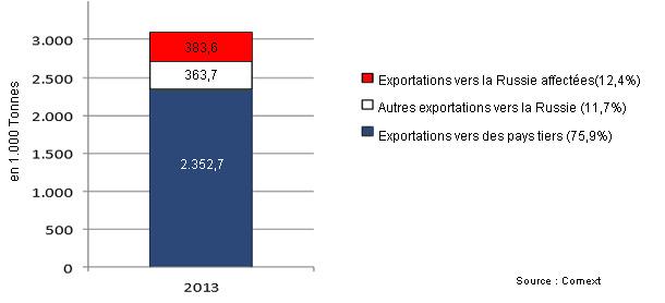 Exportations européennes de viande de porc