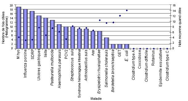 Classement des pathogènes en engraissement