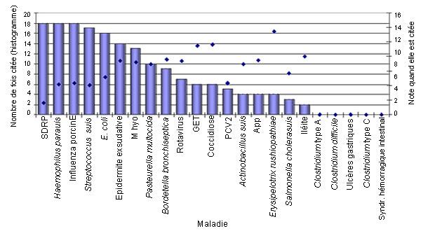 Classement des pathogènes en PS