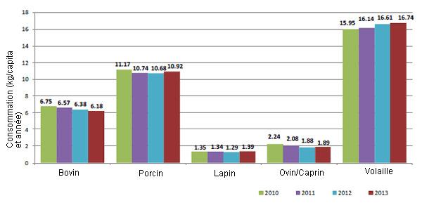 Consommation viande Espagne 2010-2013