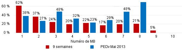 mortalité pré-sevrage par numéro de MB de l'épisode actuel (9 semaines) par rapport à l'épisode précédent de PEDv.