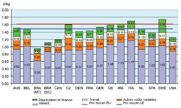 Coût de production dans des pays sélectionnés 2013