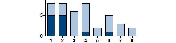 Nombre de portées positives en SIV par RT-PCR selon le rang de MB de la truie