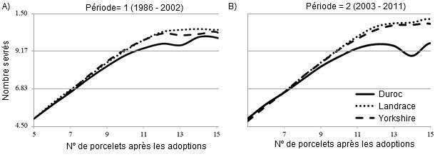 Relation entre le nombre de porcelets après les transferts et le nombre de porcelets sevrés