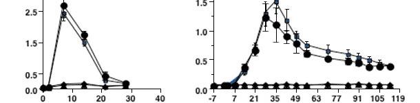 Cinétique de la réponse d'anticorps contre une infection par le SDRP de type 2
