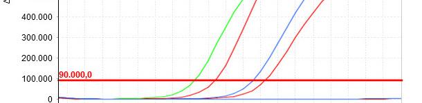 Plus la valeur Cq est faible, plus la concentration initiale du paramètre étudié dans l'échantillon est élevée