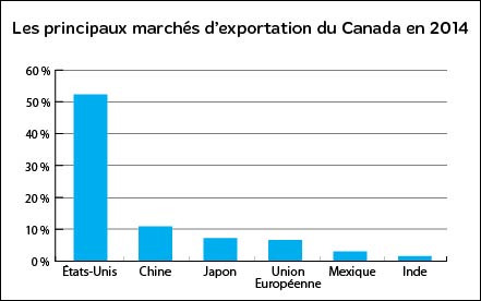 principaux marchés canadiens