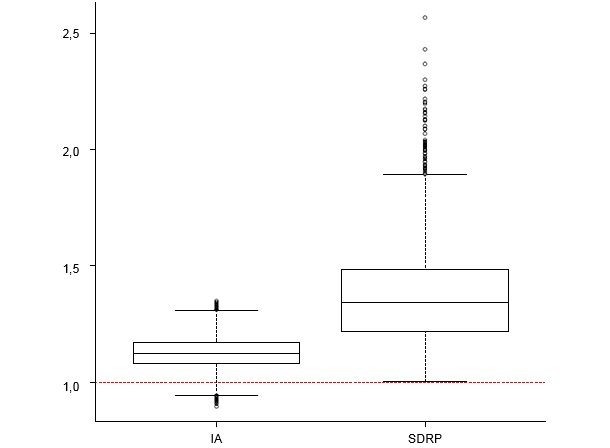 Impact de la présence du virus de l'influenza porcin A et du virus du SDRP sur la mortalité après-sevrage