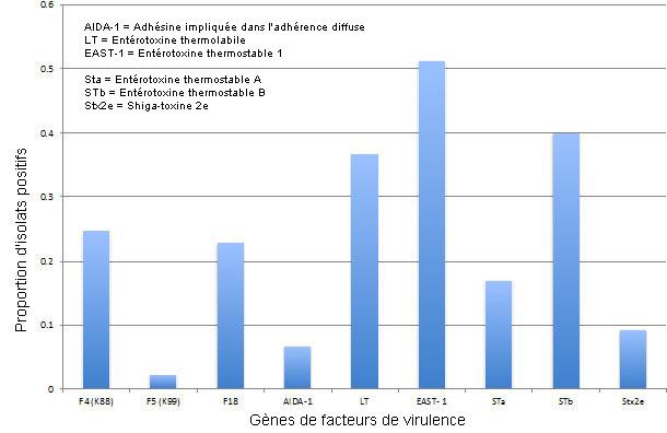 Prévalence de facteurs de virulence d'E. coli