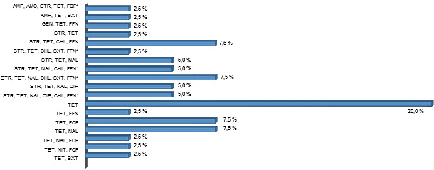 Profil d'antibiorésistance de souches d'ETEC