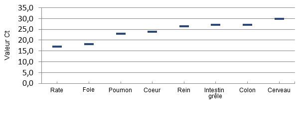 Répartition du virus par PCR quantitative dans les tissus de porcelets atteints par ETNL.