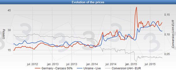 Prix du porc en Ukraine, Allemagne et conversion monétaier UAH/€ depuis 2012