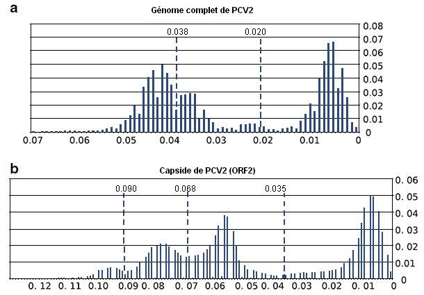 Résultats de la comparaison de séquences du génome complet du PCV2et de séquences d'ORF2