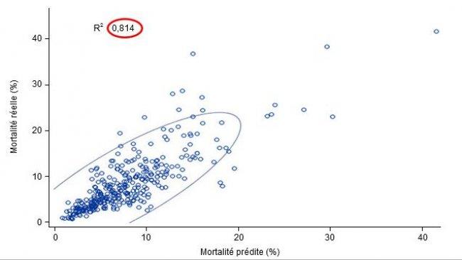 mortalité des lots d'engraissement réelle vs. prédite