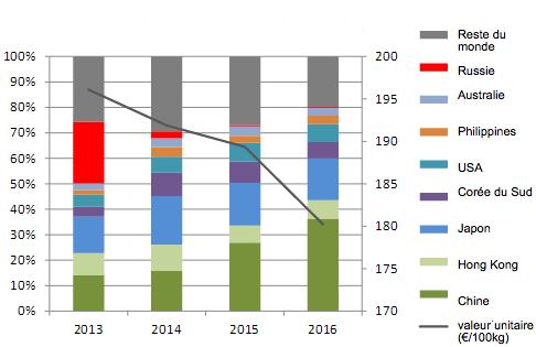 Destinations et valeur unitaire des exportations de viande de porc de l'UE (2013 - 2015)