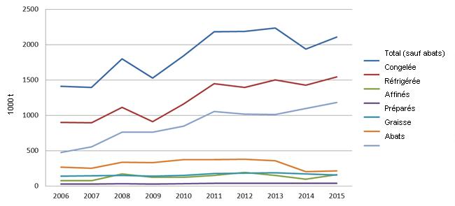 UE exportations porc 2006/15