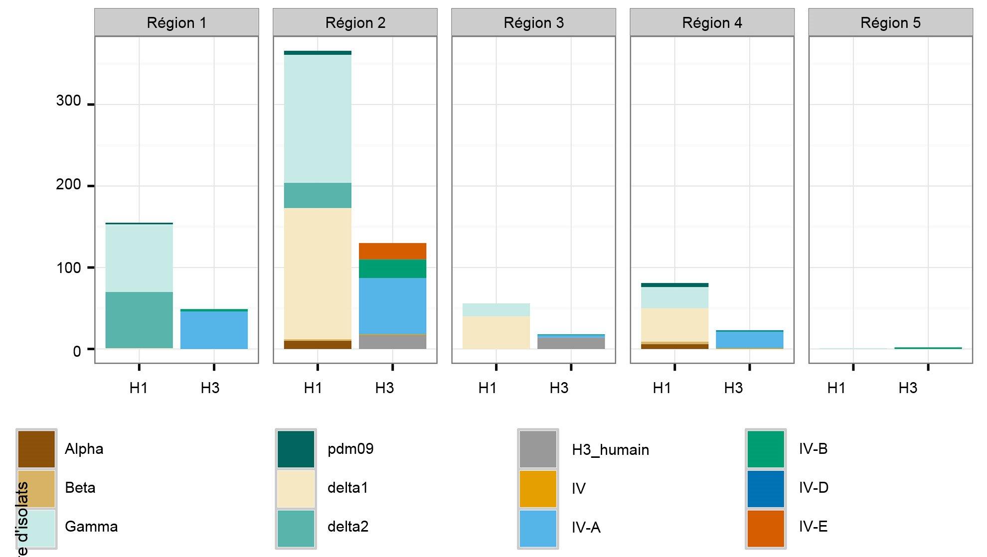 Nombre d'isolats d'influenza porcine A recueillis aux É.-U. en 2015.